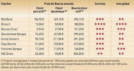 Courtier bourse forex